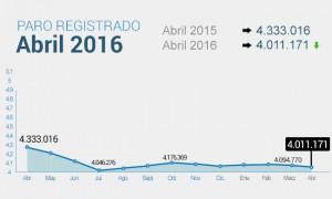 Grafico paro-650-abril-2016